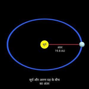 Distance of Uranus in hindi, Uranus planet in hindi