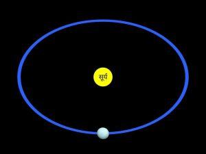 Orbit of Uranus planet, अरुण ग्रह की कक्षा