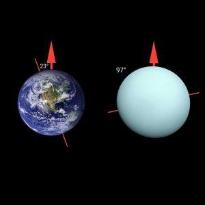 अरुण ग्रह का अक्षीय झुकाव, axis of Uranus in hindi