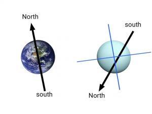 Uranus magnetosphere, what is Uranus in hindi