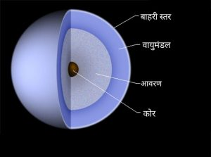 अरुण ग्रह की रचना, structure of Uranus planet in hindi