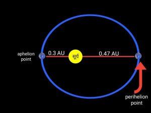 Mercury planet, बुध ग्रह के बारे में