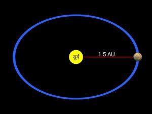 Distance of mars in hindi, मंगल ग्रह का अंतर
