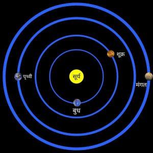 Orbit of mars in hindi, मंगल ग्रह की कक्षा