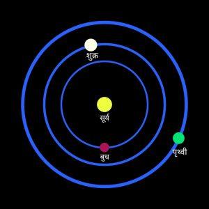 Orbit of Venus in hindi, शुक्र ग्रह की कक्षा