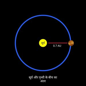 distance of venus, शुक्र ग्रह