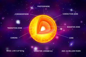 Sun structure in hindi, सूर्य की संरचना, सूर्य की सतह