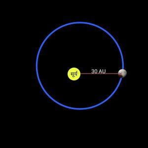 Distance of pluto in hindi, प्लूटो ग्रह का अंतर