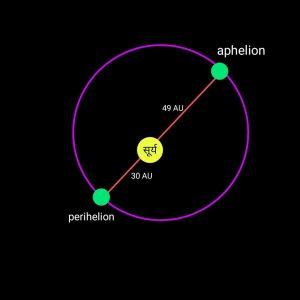 Pluto orbit in hindi, प्लूटो की कक्षा