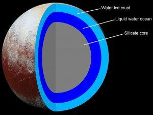 Structure of pluto in hindi, प्लूटो की संरचना