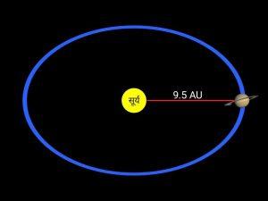 Saturn distance in hindi, orbit of Saturn in hindi, शनि ग्रह की दुरी और कक्षा