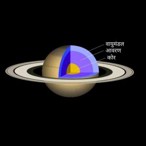 Structure of Saturn in hindi, शनि ग्रह की संरचना