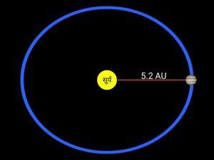 Distance of jupiter in hindi, बृहस्पति ग्रह की दुरी