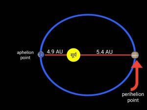 बृहस्पति ग्रह की कक्षा, orbit of jupiter