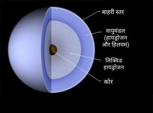 गुरु ग्रह की रचना, structure