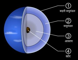 वरुण ग्रह की संरचना, structure of Neptune planet