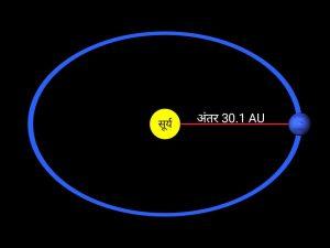 Neptune distance in hindi, वरुण ग्रह की दुरी