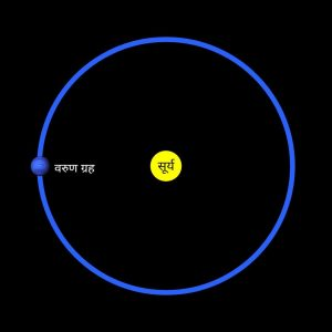 Neptune orbit in hindi, वरुण ग्रह की कक्षा