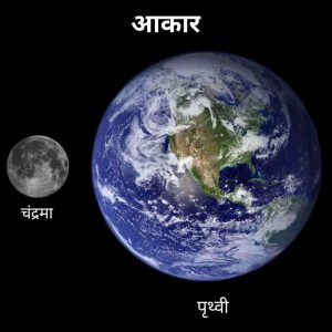 Moon size in hindi, चंद्रमा का आकार