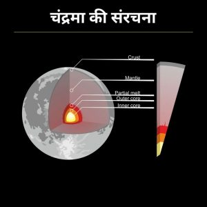 चन्द्रमा की संरचना, structure of moon in hindi