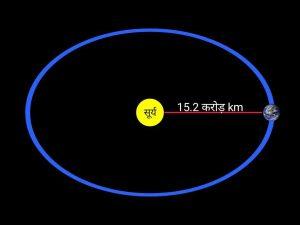 Distance of earth in hindi, पृथ्वी की सूर्य से दूरी