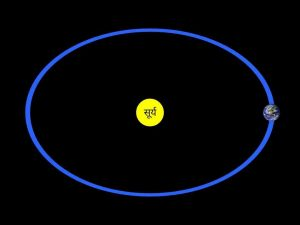 Orbit of earth in hindi, पृथ्वी की कक्षा