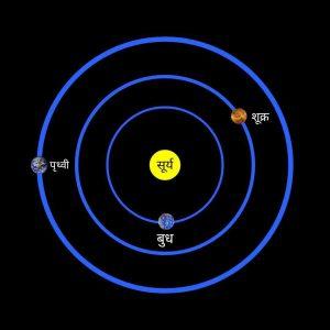 सौरमंडल का तीसरा ग्रह पृथ्वी, earth planet in hindi