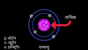 Structure of atom in hindi, परमाणु की सरंचना