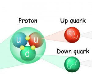 Proton in hindi, quarks, प्रोटोन