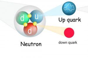 Neutron in hindi, न्यूट्रॉन