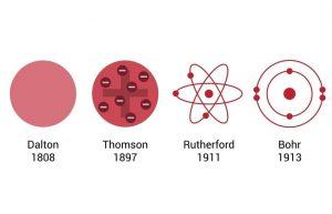 Atomic model, परमाणु मॉडल