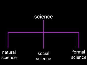 विज्ञान की शाखाएं, branches of science in hindi